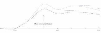men-vs-women-comments-blocked