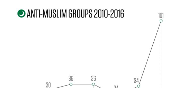 anti_muslim_groups